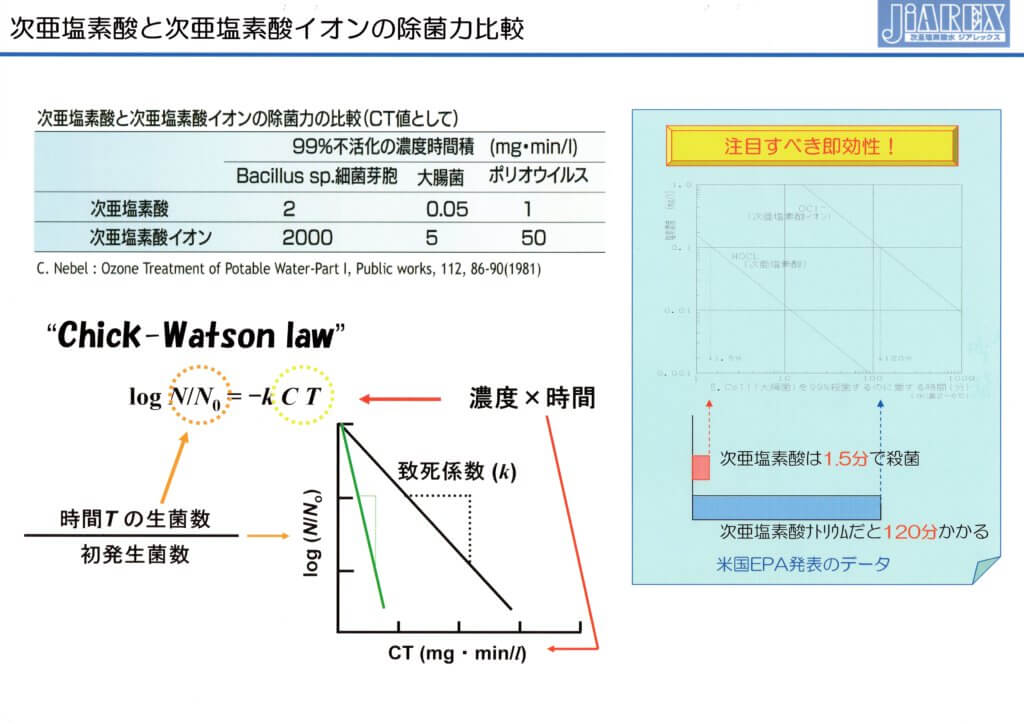 次亜塩素酸と次亜塩素酸イオンの除菌力比較