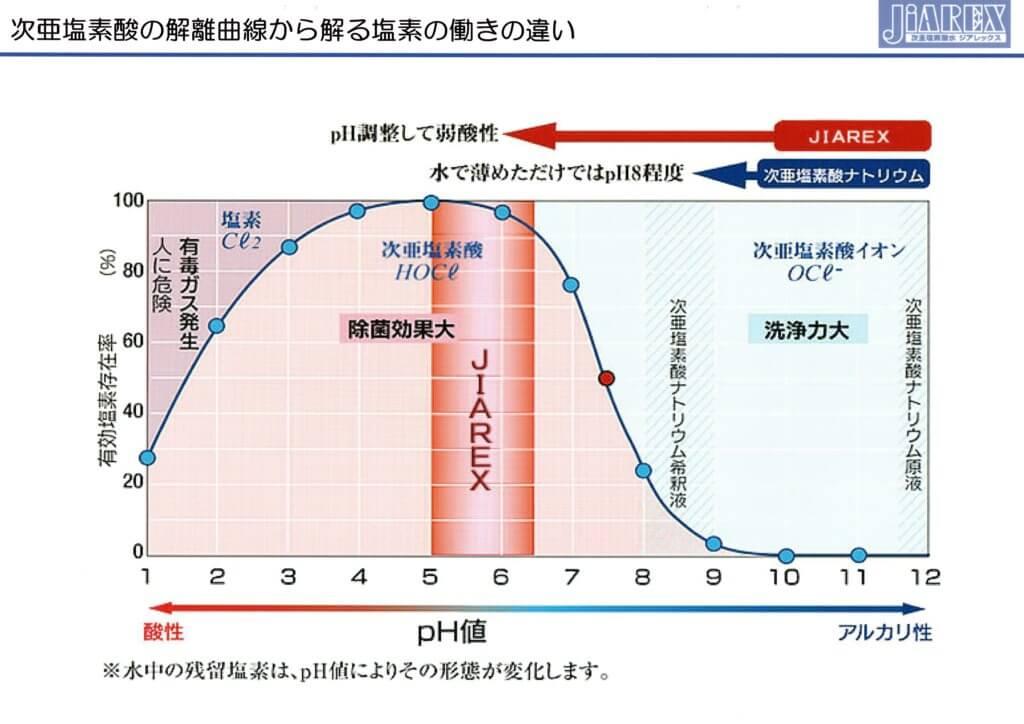 次亜塩素酸水の解離曲線から解る践祚の働きの違い